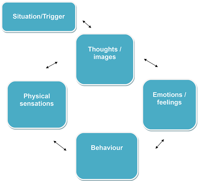 Cognitive and Behavioural Therapy - CBT model